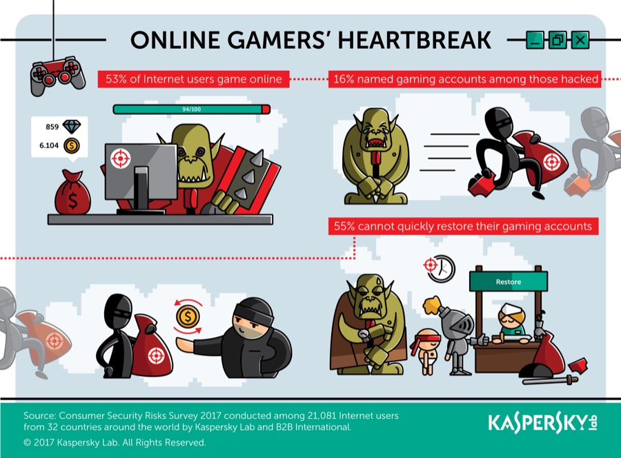 Kaspersky Lab Infographic online gamers