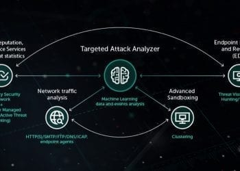 Kaspersky Lab Anti Targeted Attack