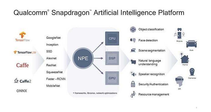 Qualcomm Snapdragon AI Platform
