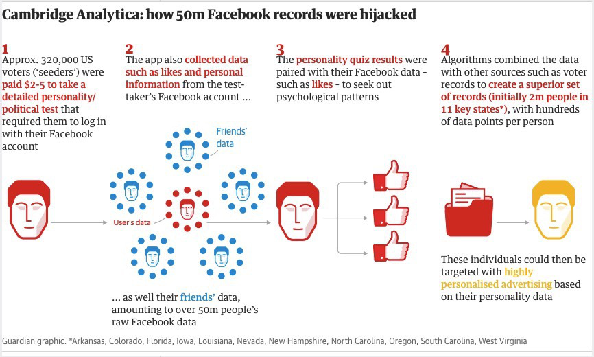 Facebook Cambridge Analytica scandal explained