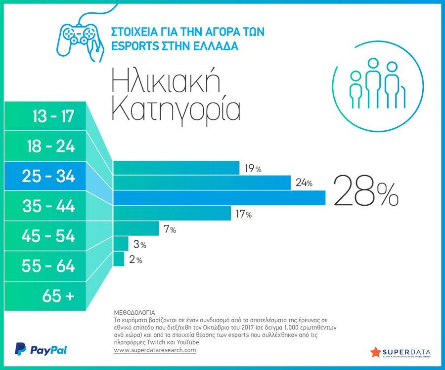 Greece Age 2018 eSports