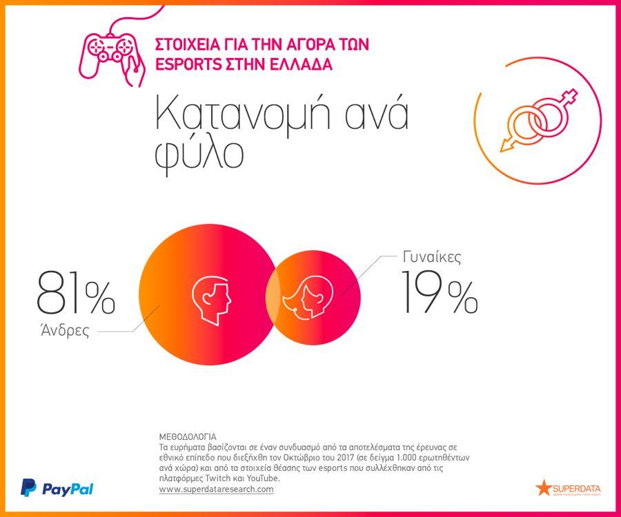 Greece Gender 2018 eSports