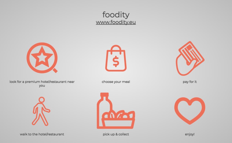 Foodity app