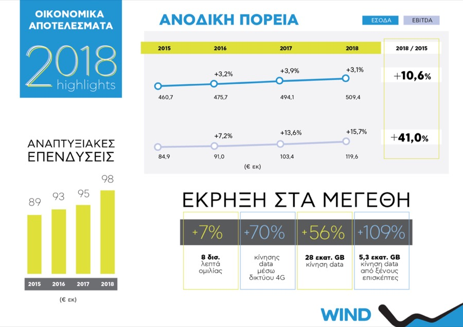 WIND Hellas 2018 financial infographic