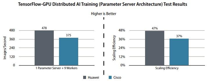 Huawei TensorFlow GPU AI Training test results