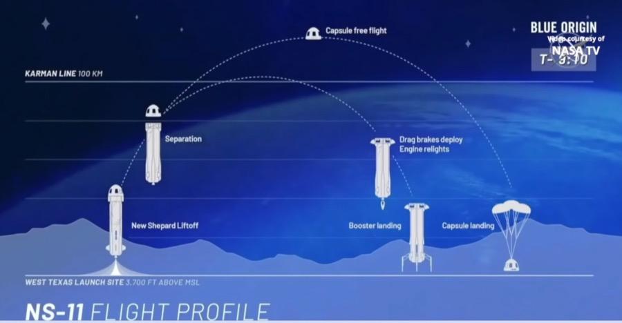 Blue Origin NS 11 New Shepard launch & landing, 2 May 2019 flight profile