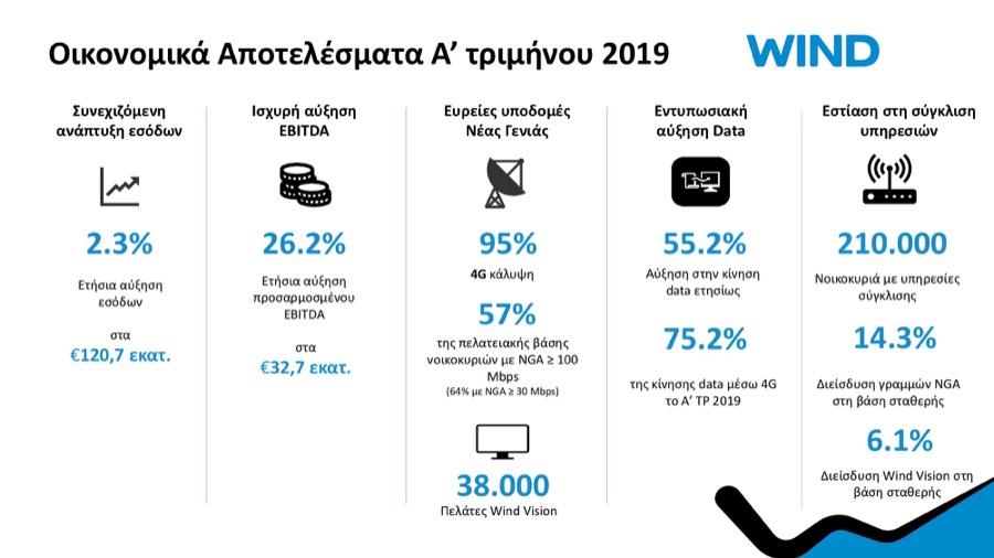 WIND Ελλάς Οικονομικά Αποτελέσματα Α' τριμήνου 2019