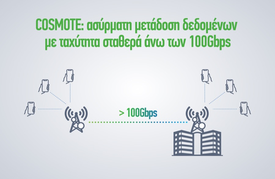 COSMOTE OTE 100Gbps infographic