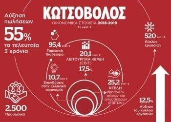 Κωτσόβολος - Οικονομικά Αποτελέσματα 2018–2019