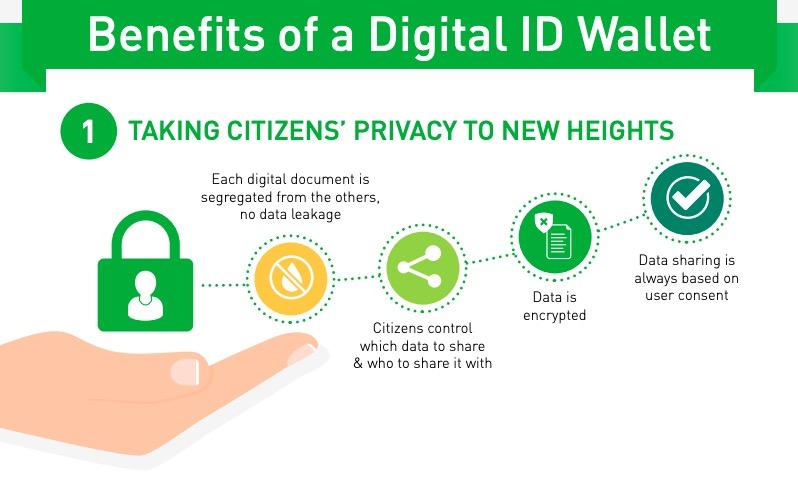 Thales What is Gemalto Digital ID Wallet 2