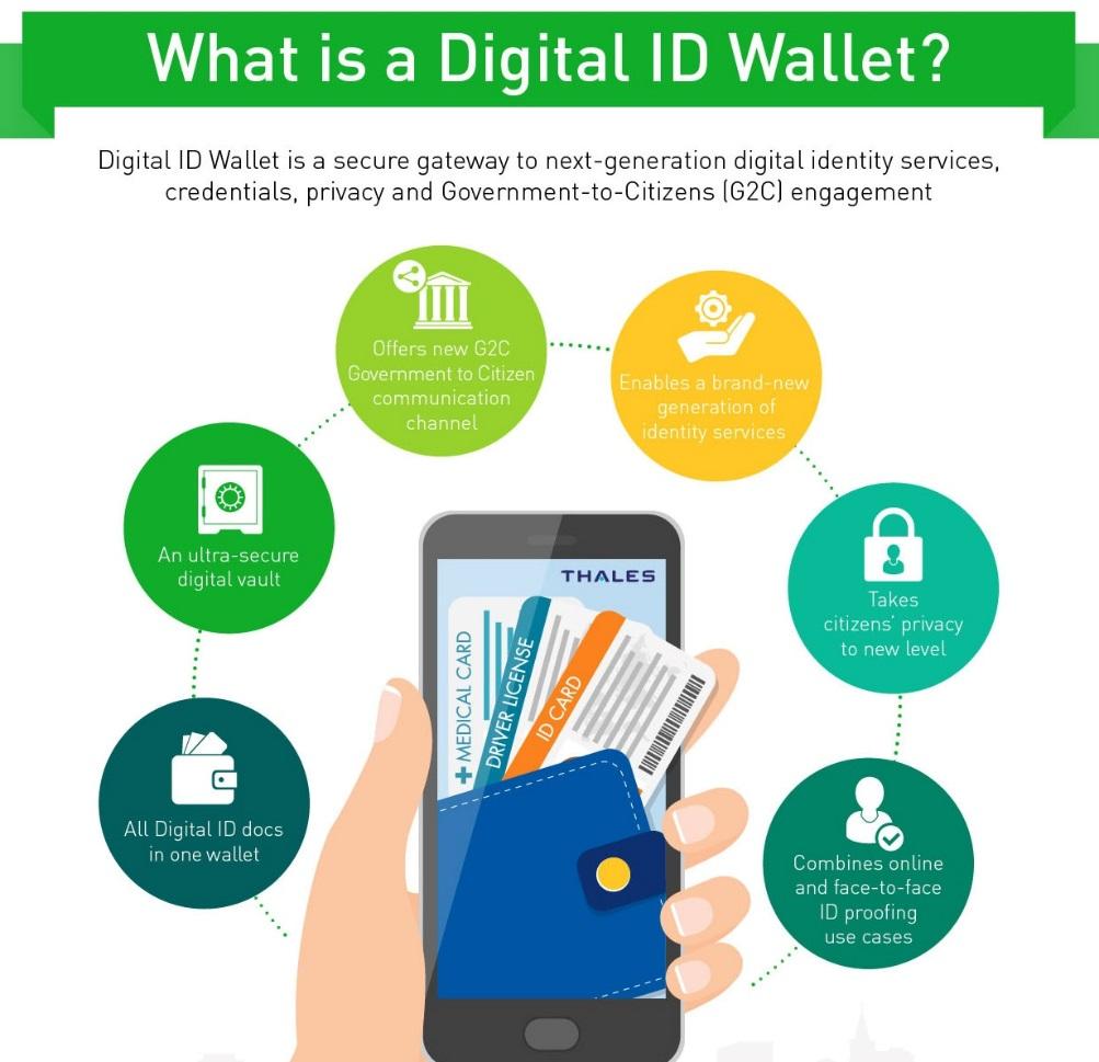 Thales What is Gemalto Digital ID Wallet