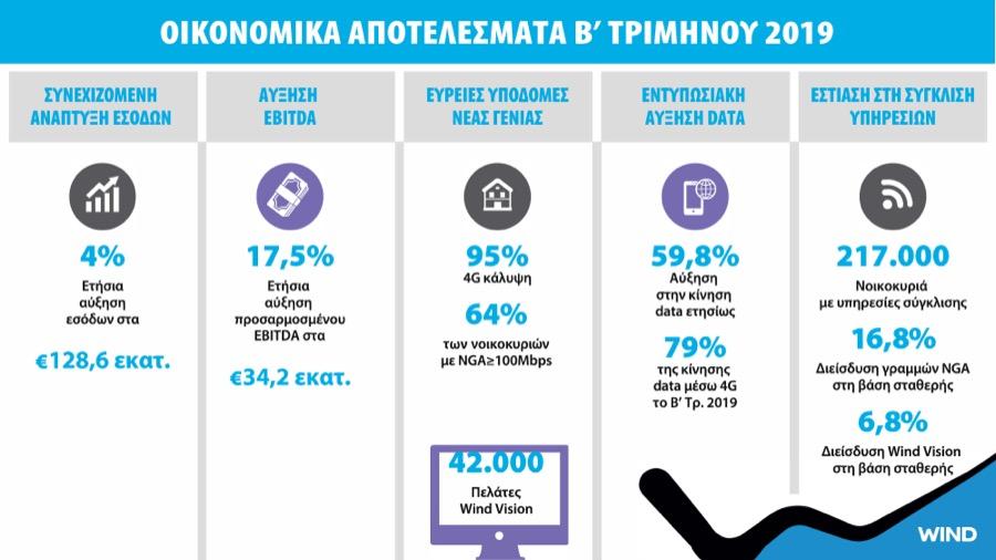 WIND Hellas earnings Q2 2019