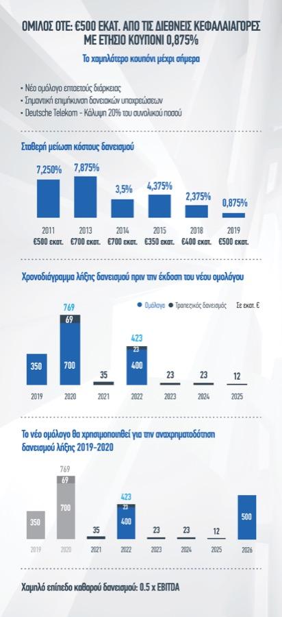 OTE Group New bond infographic GR