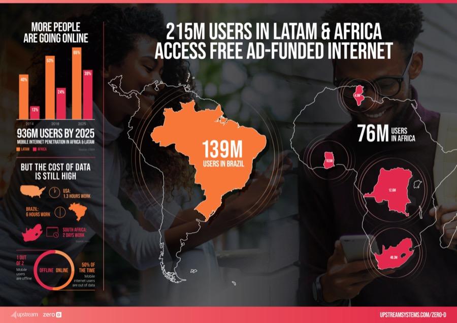 Upstream Zero D Latin America Infographic