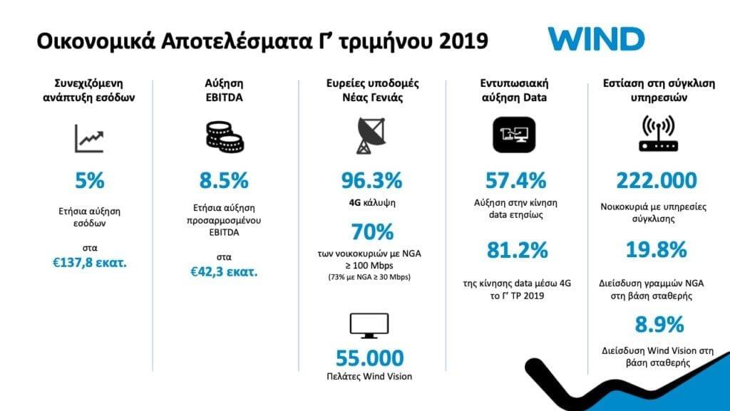 WIND Hellas earnings 3rd quarter
