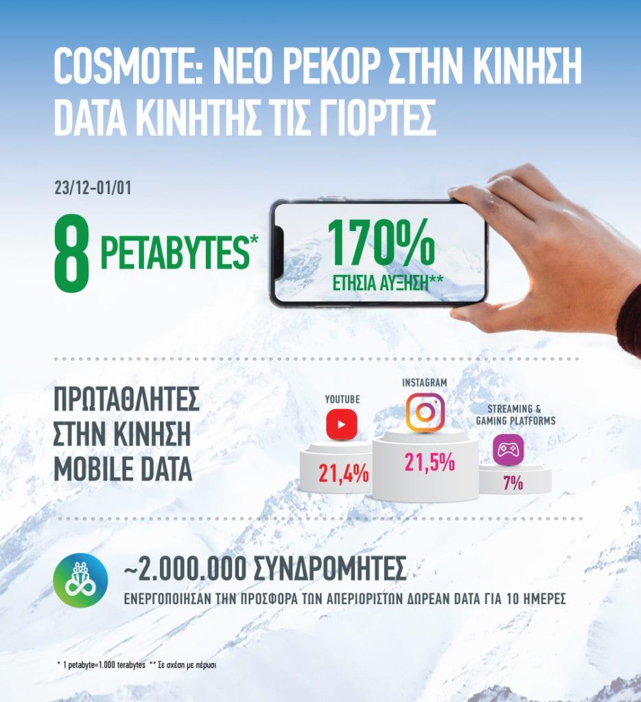 COSMOTE Record Data Traffic 2019