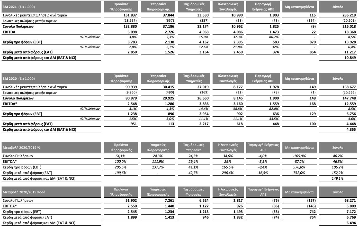 Αύξηση στα οικονομικά του Ομίλου Quest