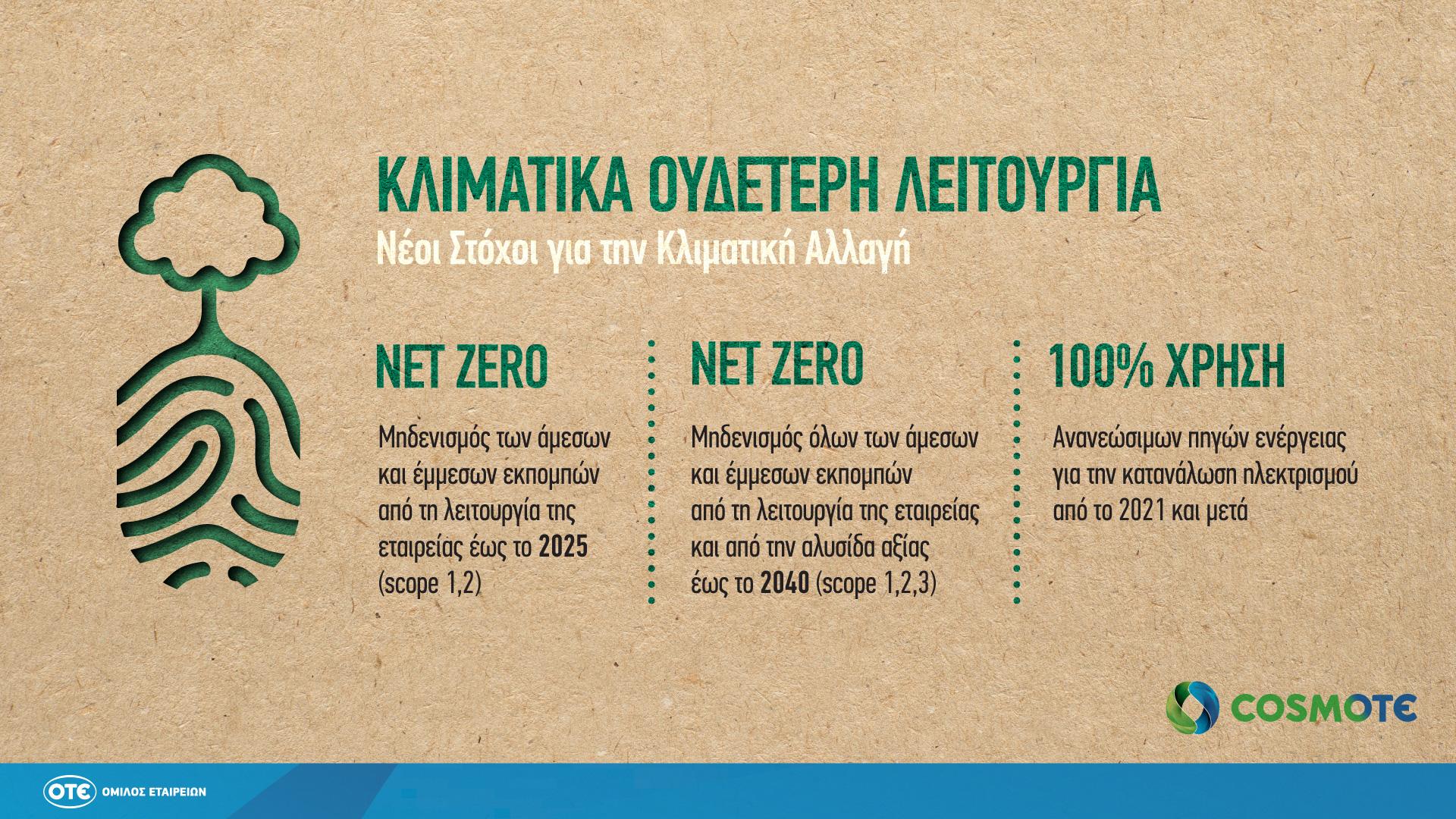 COSMOTE NetZero Infographic