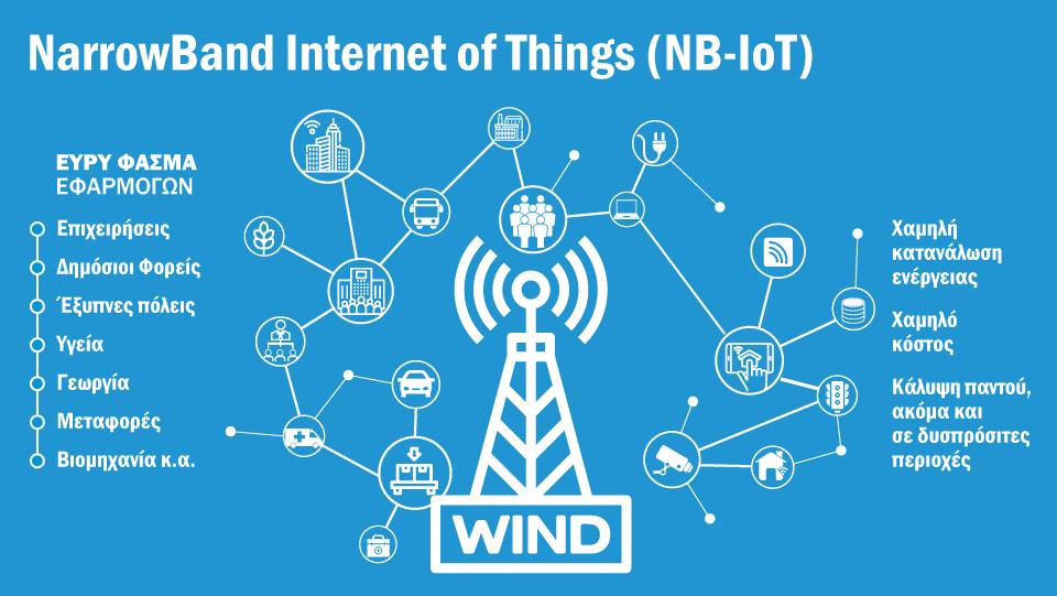Τεχνολογία NarrowBand Internet of Things (NB-IoT) από την WIND
