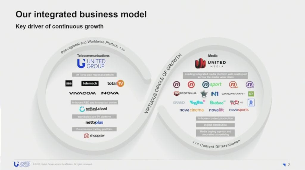 United Group Business Model