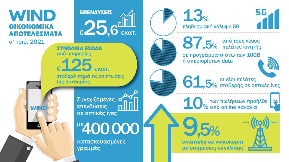 WIND Q1 2021 Infographic