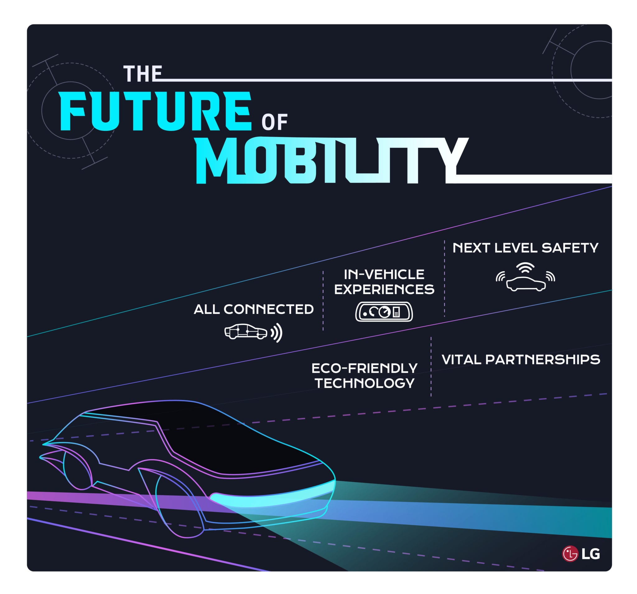 LG Future Mobility