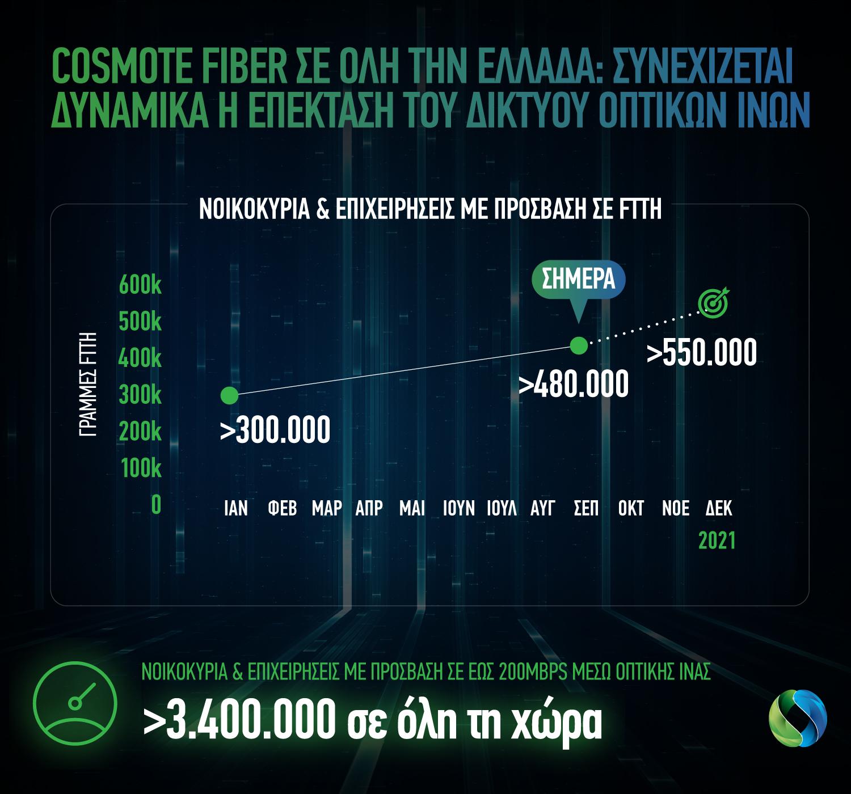 COSMOTE Fiber FTTH 480k 230921 GR
