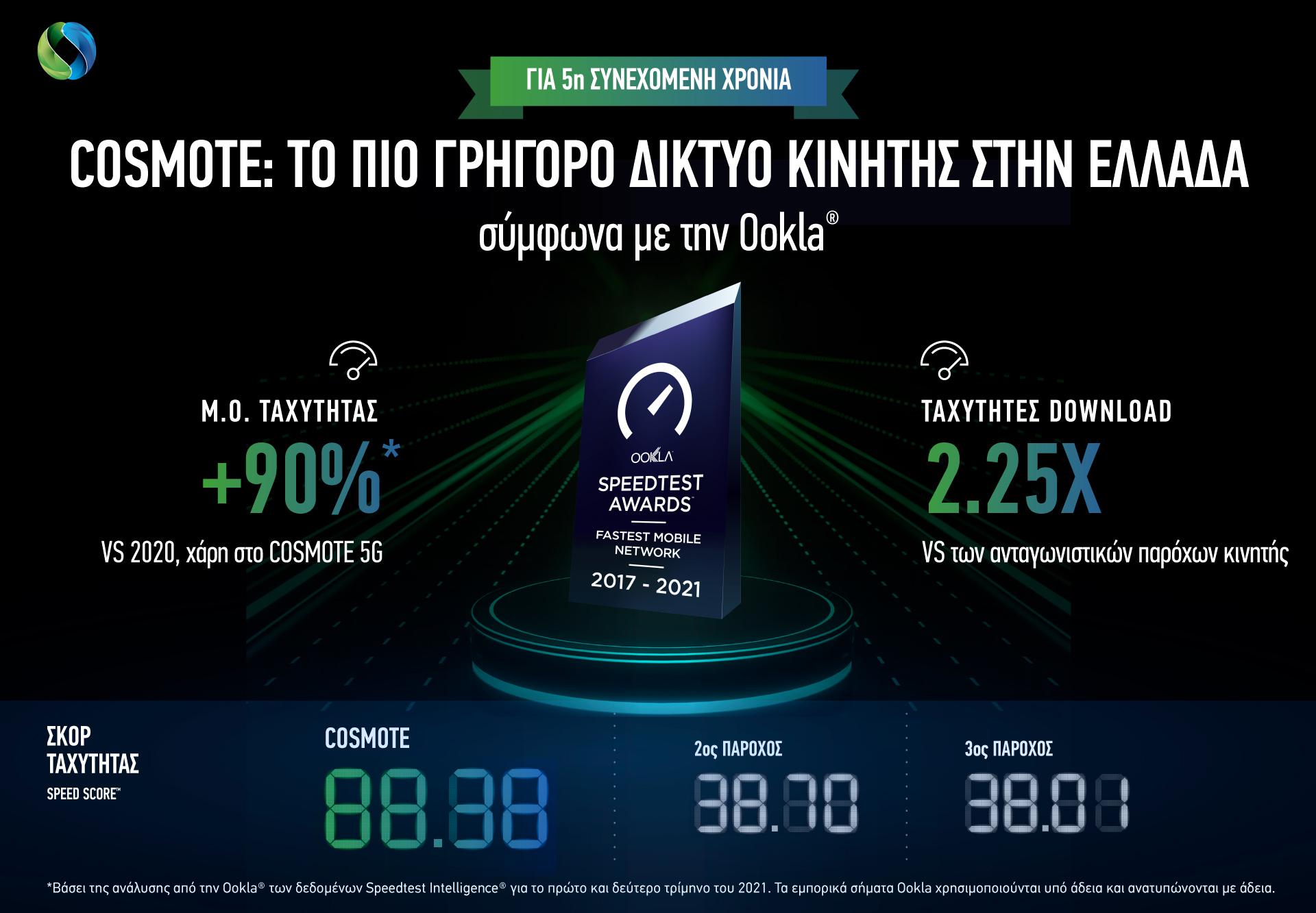 COSMOTE Ookla Sep2021 Infographic GR